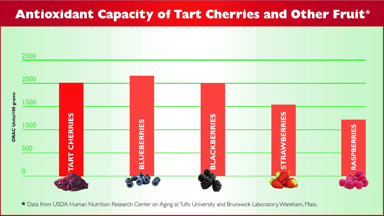 cherry-chart1