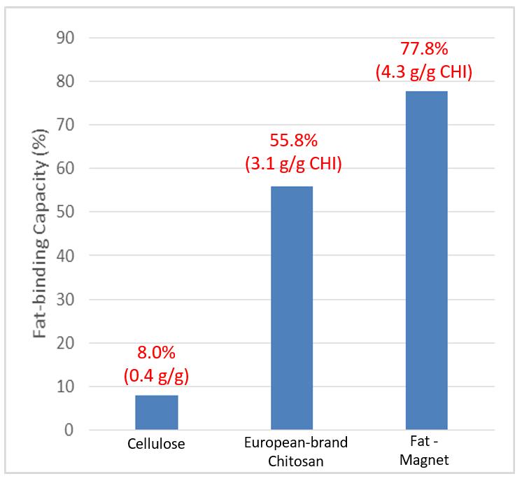 fat-magnet-chart3
