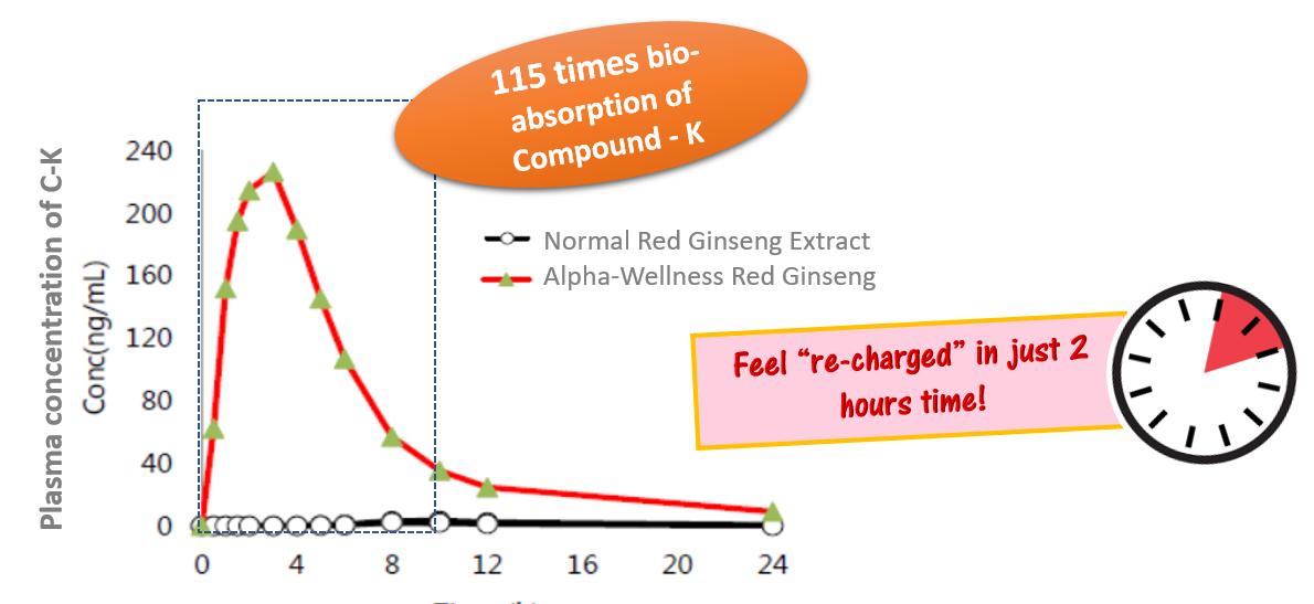 red-ginseng-chart1