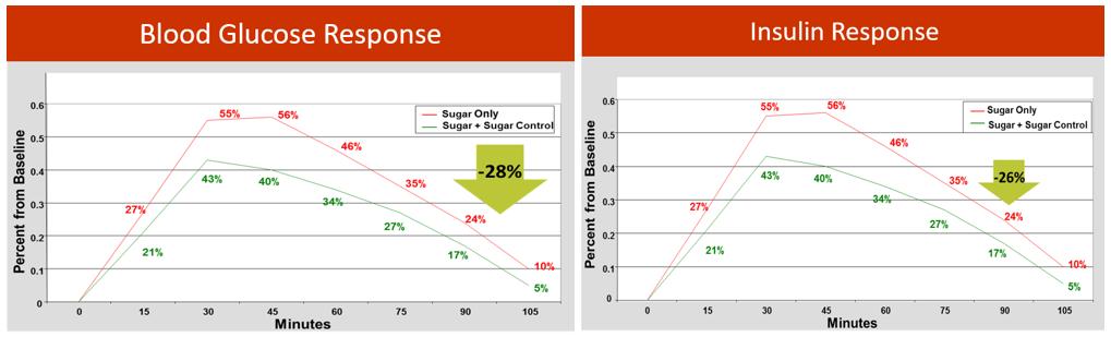 sugar-control-chart1